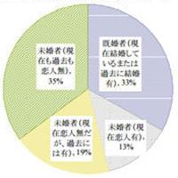 23% Of Japanese Consider Themselves Otaku