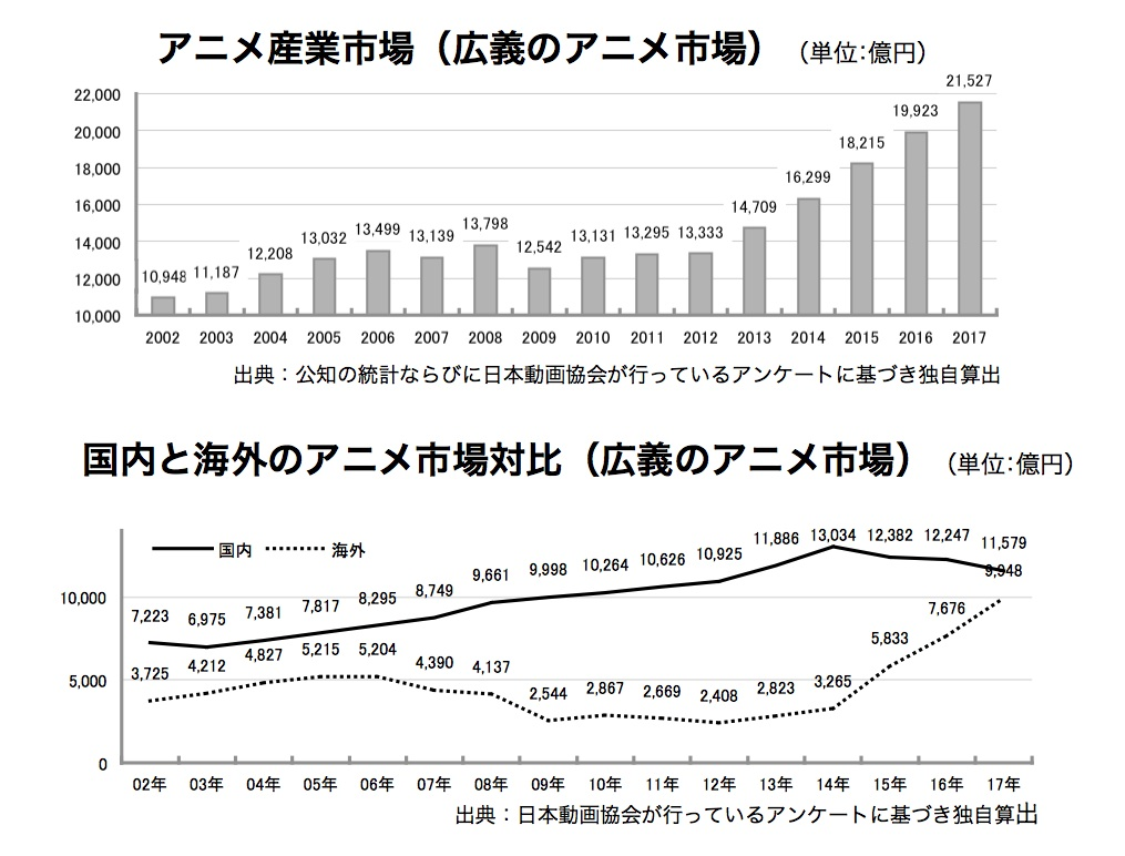 Japanese Anime Market Hit Record High in 2017